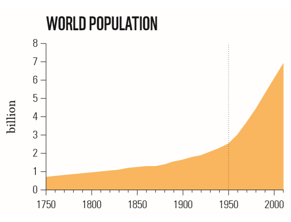 Taking over? Rapid growth in human population