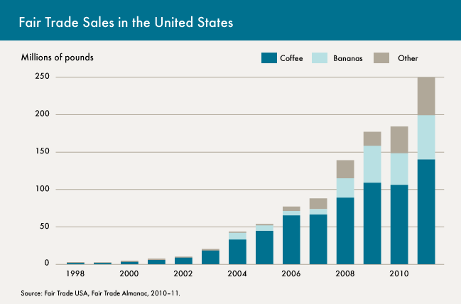 Fair trade sales in the US