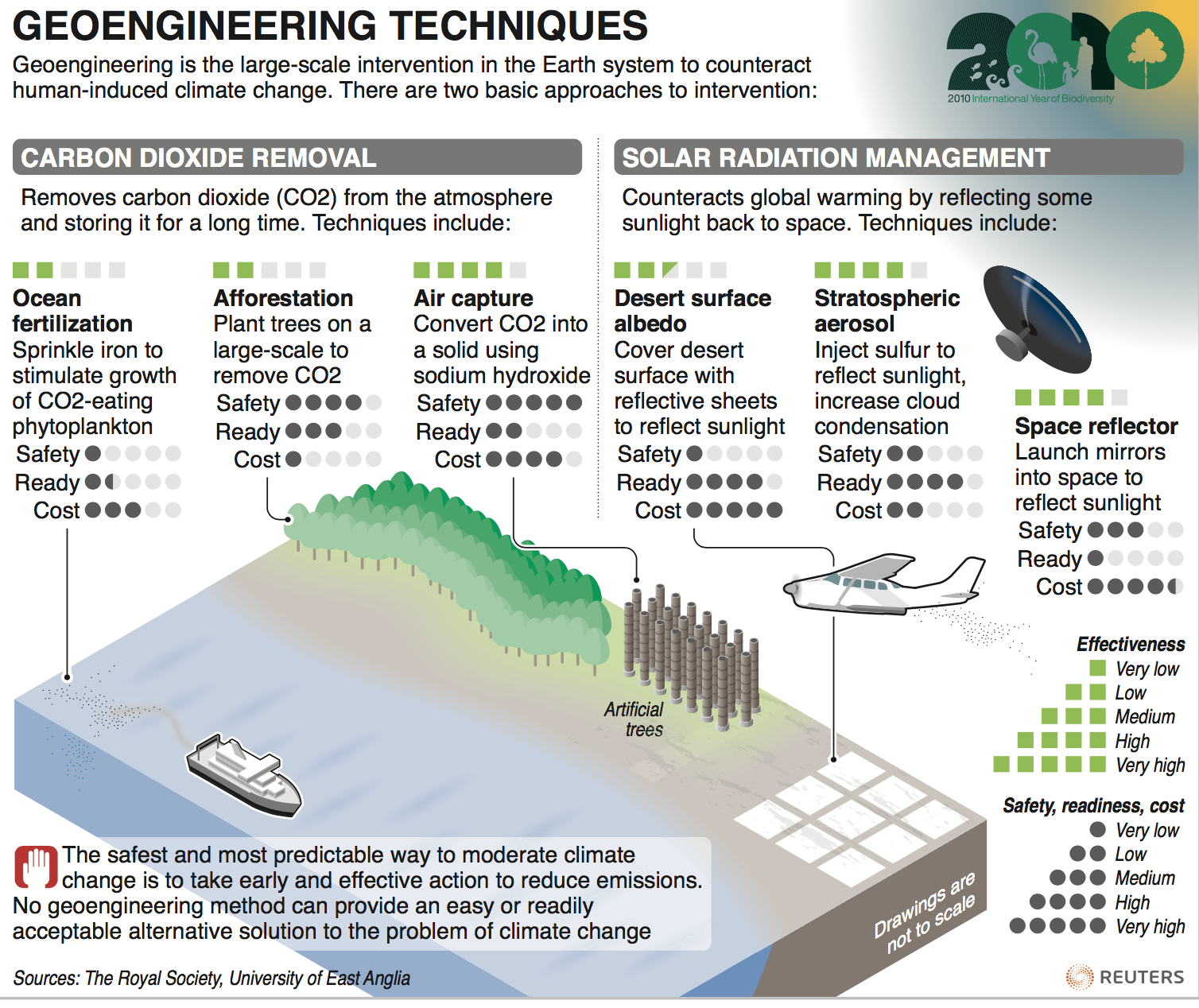 contributions of carbon dioxide removal as geoengineering solution to climate change Climate engineering takes two approaches: (1) carbon dioxide removal (cdr), and (2) solar radiation management (srm) cdr addresses the cause of climate warming by removing greenhouse gas from the.