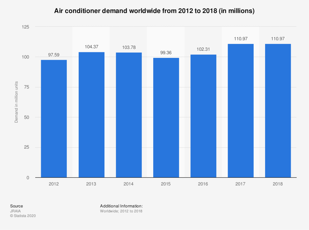 Demand for AC has risen steadily worldwide - could it be about to surge?
