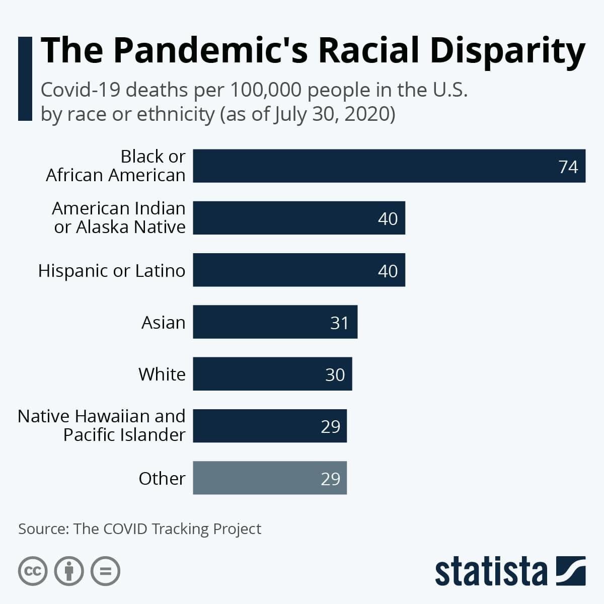 COVID-19's racial disparity