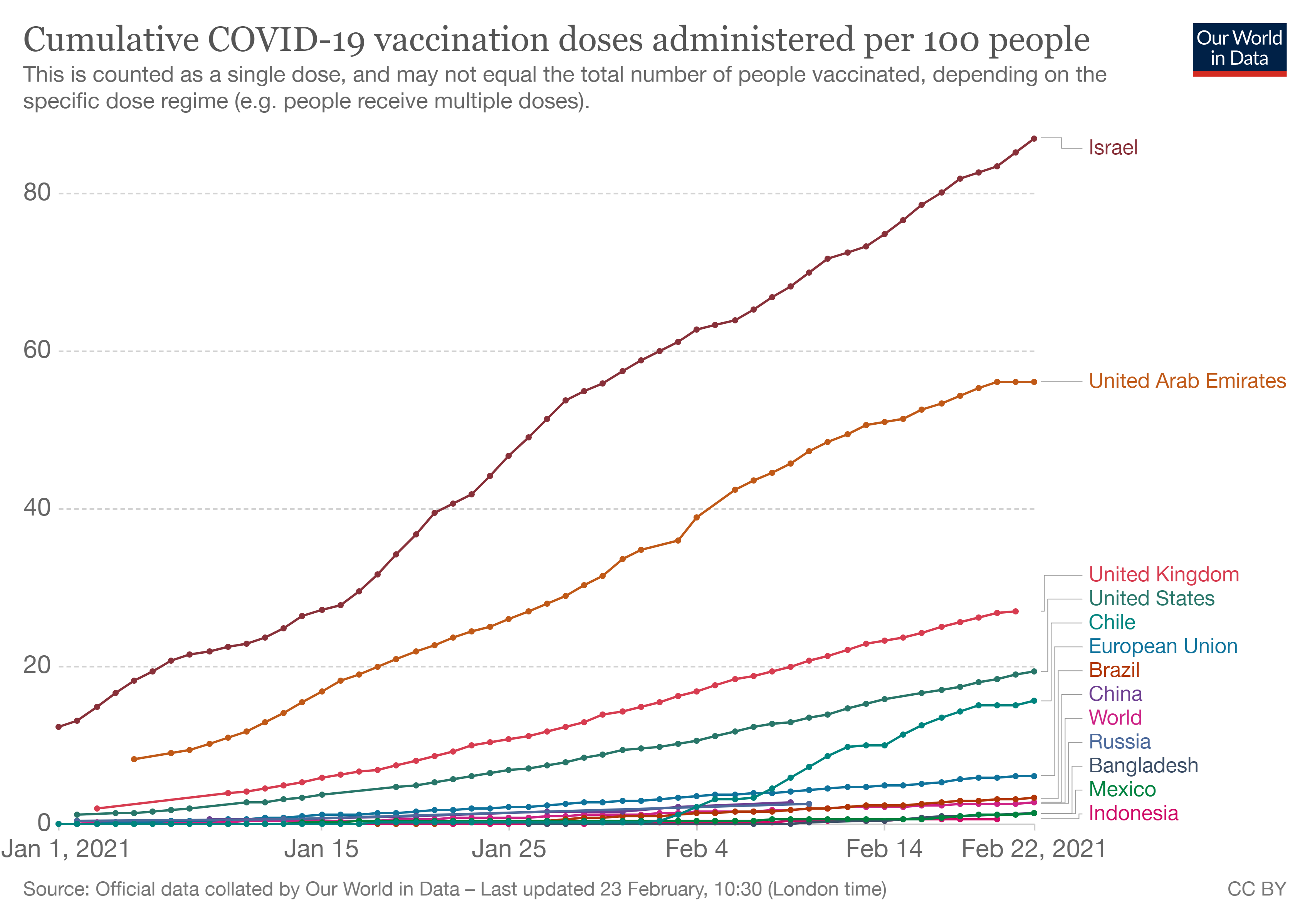 Cumulative COVID-19 vaccination doses administered per 100 people.