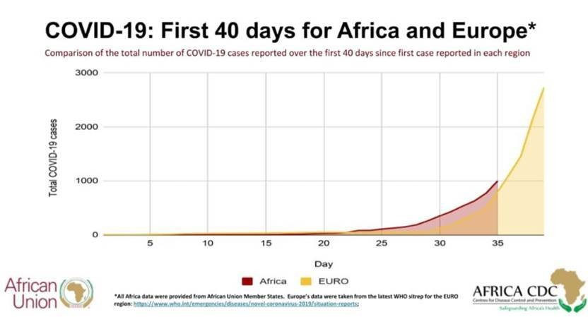 COVID-19: First 40 days for Africa and Europe