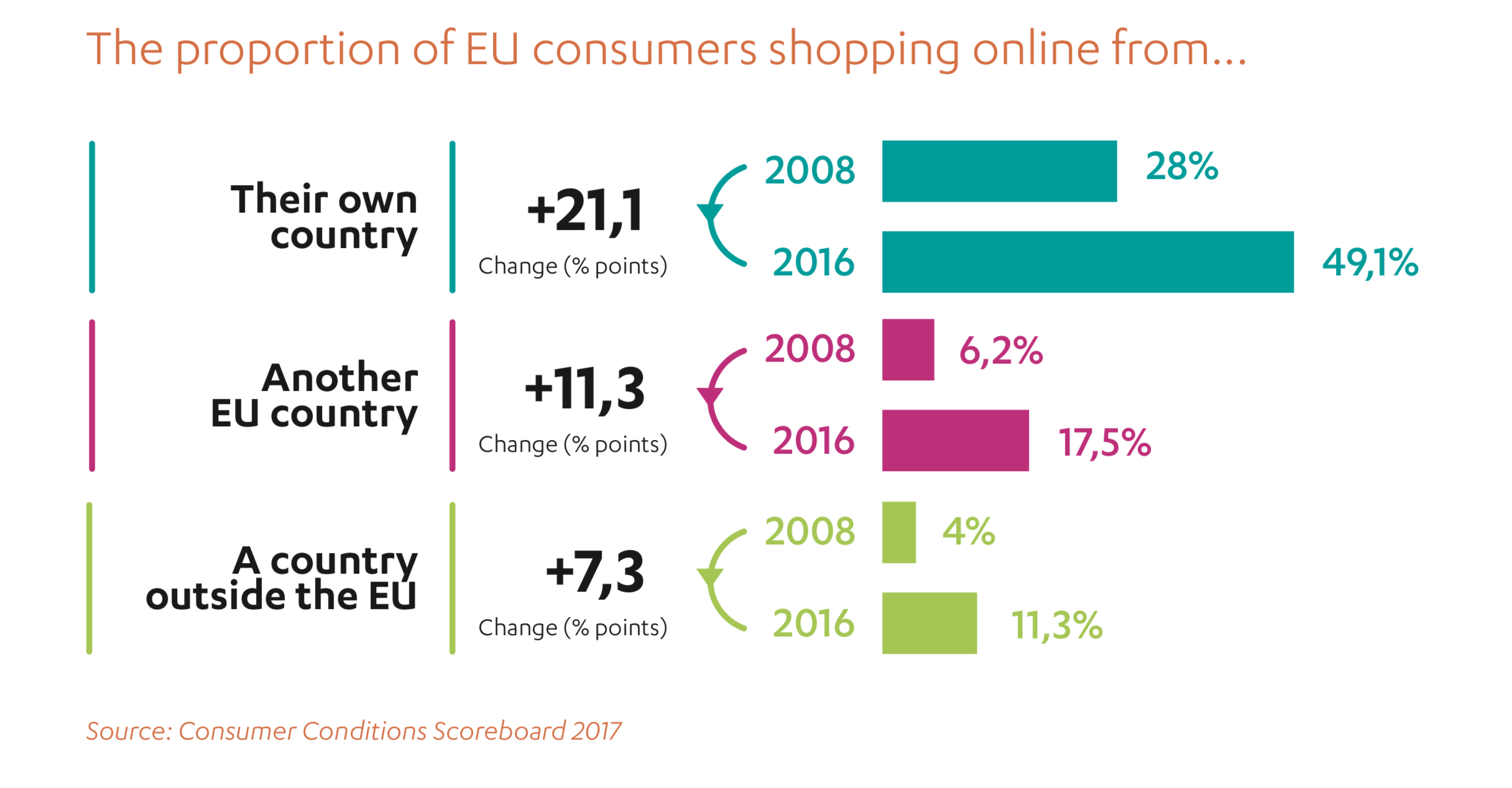 Cross-border online purchases are increasing, along with consumers' wariness