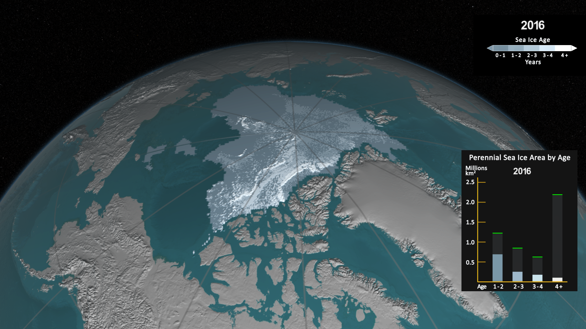 Perennial Sea Ice Area by Age 2016