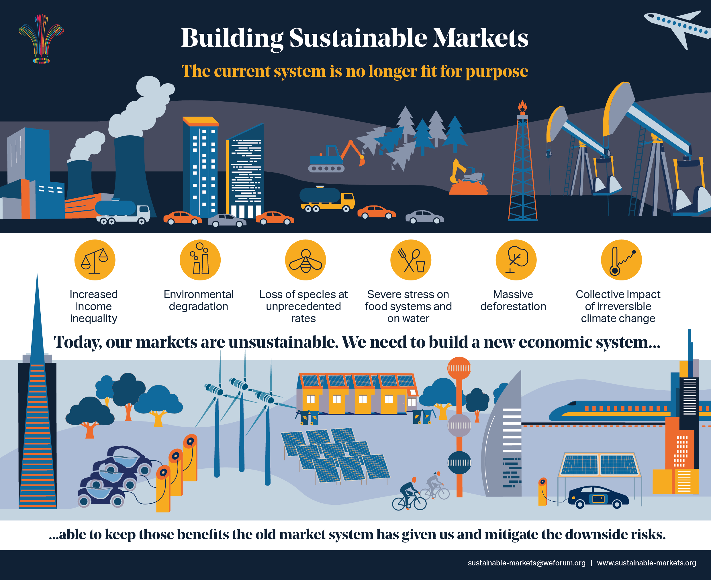 sustainable markets economy investment development