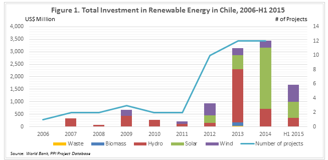 The total investment in renewable energy in Chile.