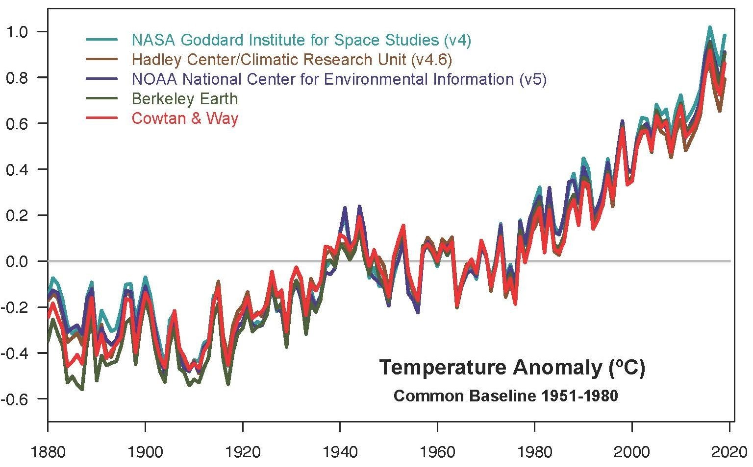 NASA Climate Change Temperature