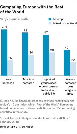 Latest trends in religious restrictions and hostilities