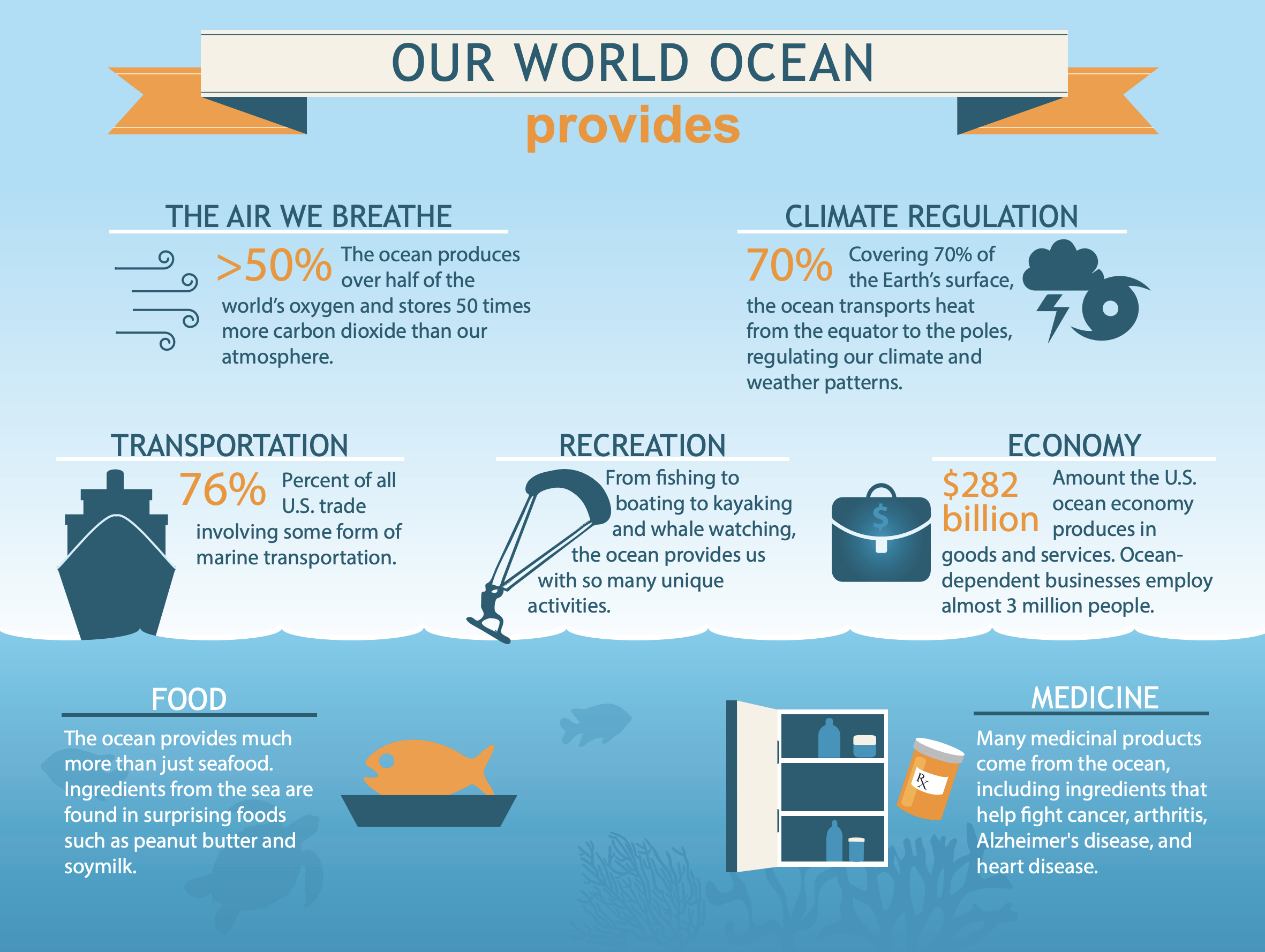 The oceans provide us with so much more than food