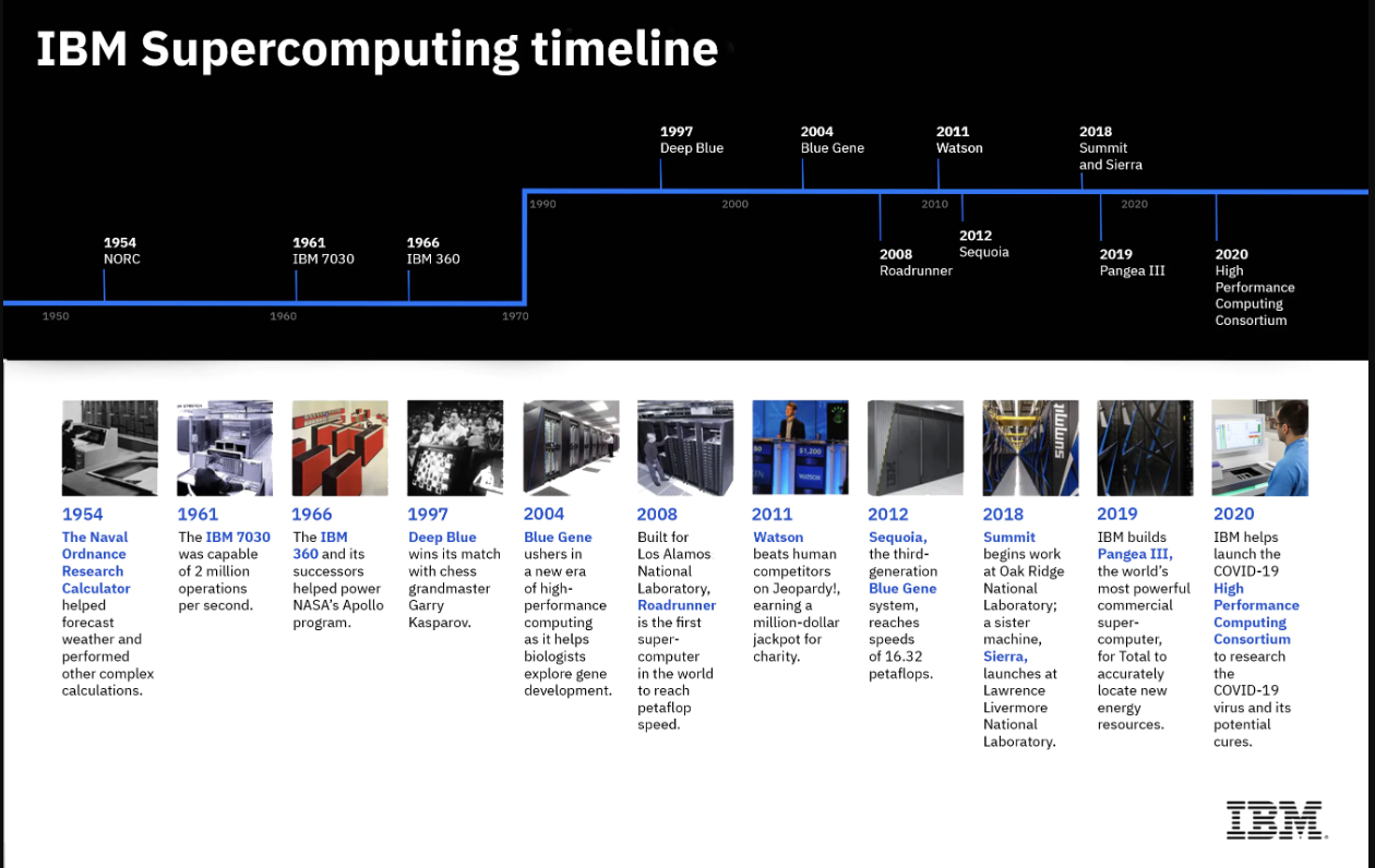 The history of Supercomputing at IBM