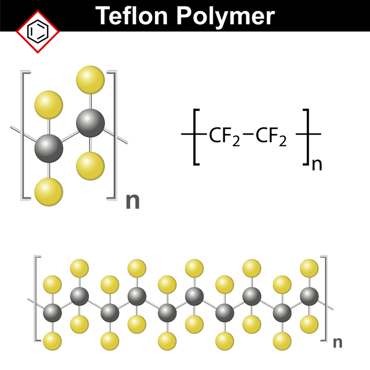 A monomer of Teflon, a nonstick synthetic resin (top), and a chain of monomers (bottom).