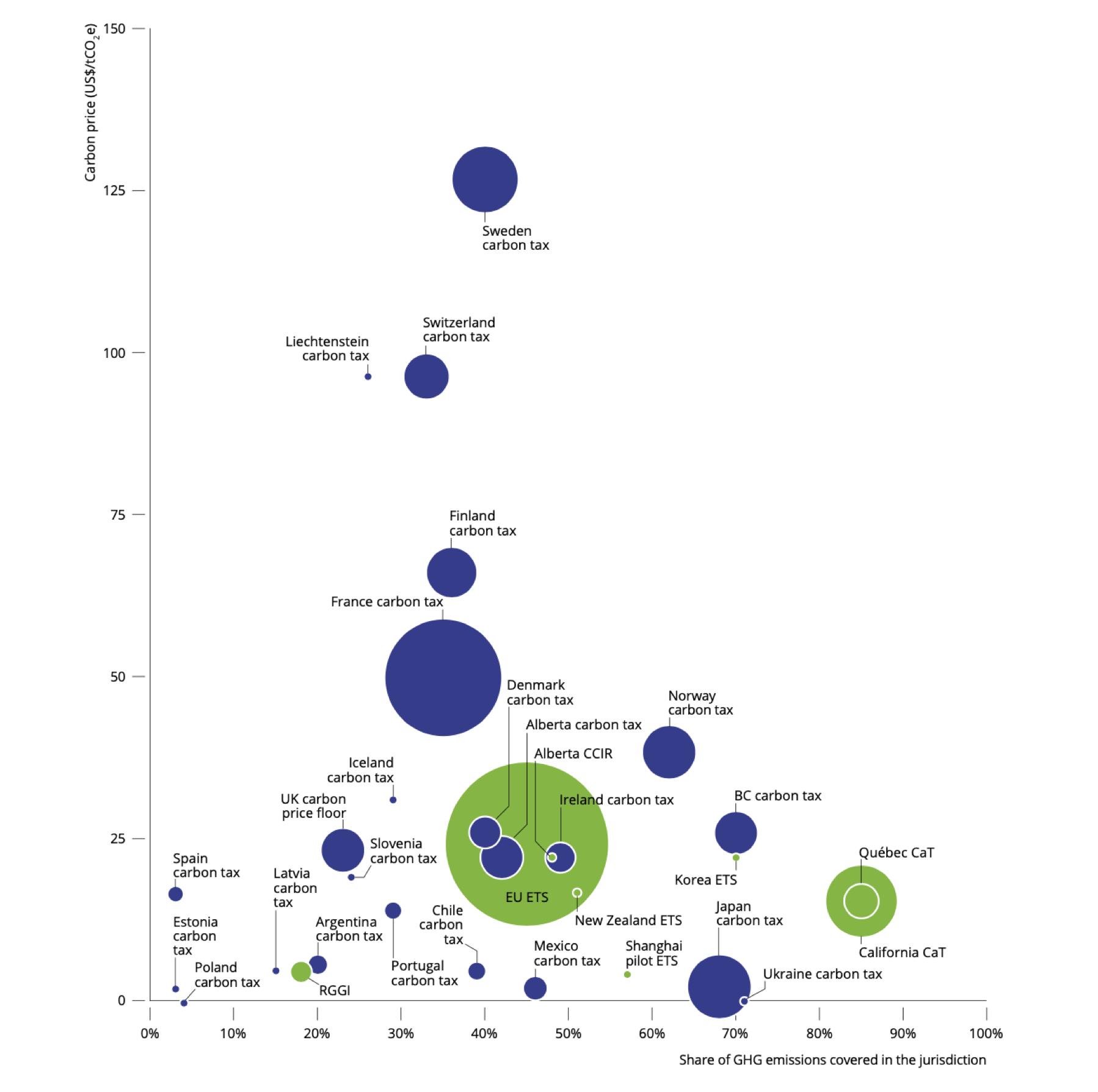 Carbon prices around the world