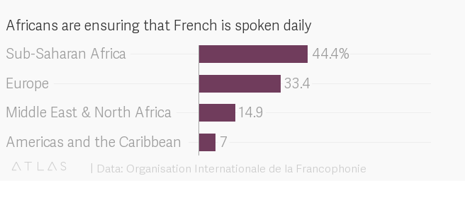 Learn French - Listening and Speaking - Apps on Google Play