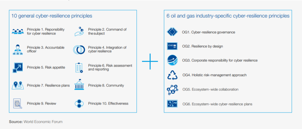 A new World Economic Forum White Paper outlines specific provisions for oil and gas cybersecurity