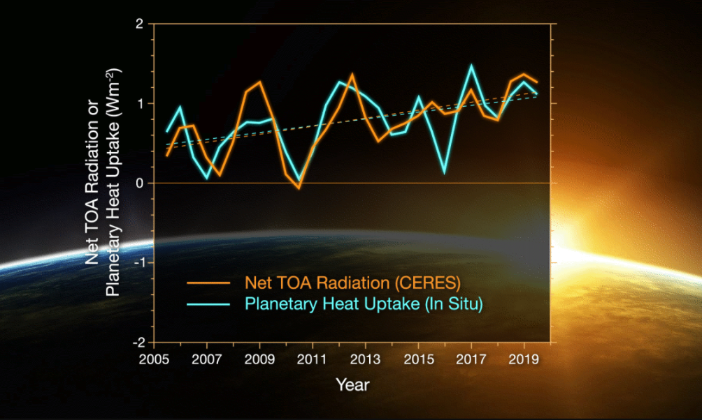 Comparison of overlapping one-year estimates at 6-month intervals of the annual net energy flux at the top of the atmosphere of CERES (solid orange line) and an observational in situ estimate of energy absorption.
