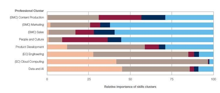 Share of skills clusters by selected professional cluster