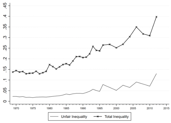 Notes: The grey line indicates unfair inequality; the black crosses indicate total inequality according to the MLD metric.