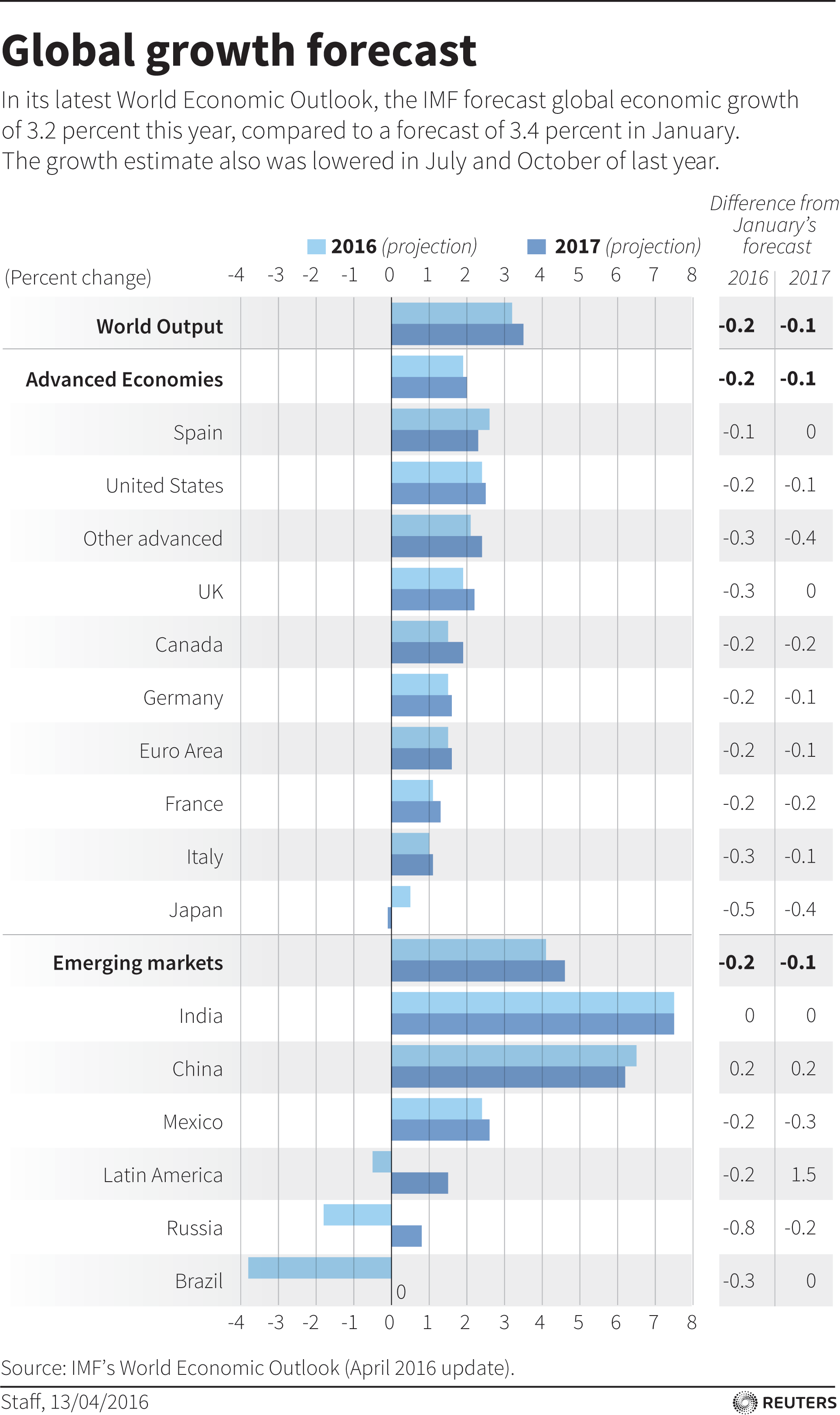 Which are the worlds fastest growing economies world economic forum nvjuhfo Images