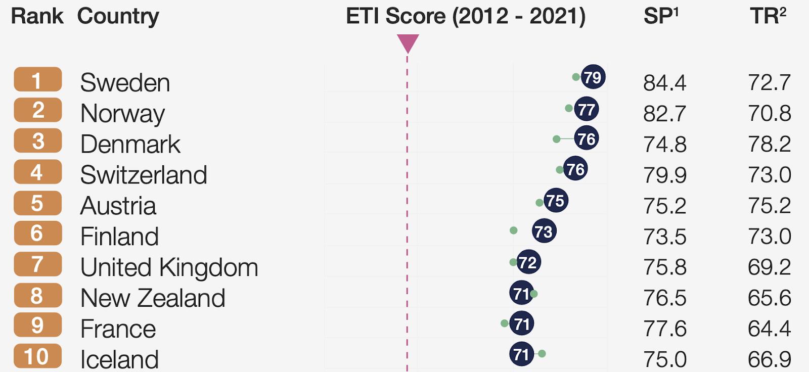 un gráfico que clasifica a los países en función de su rendimiento energético