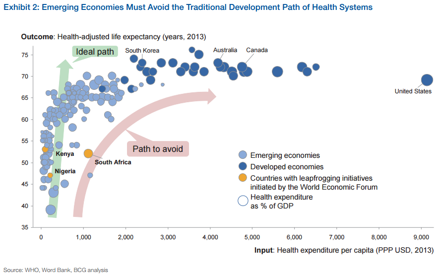 Emerging economies must avoid the tradition development path of health systems