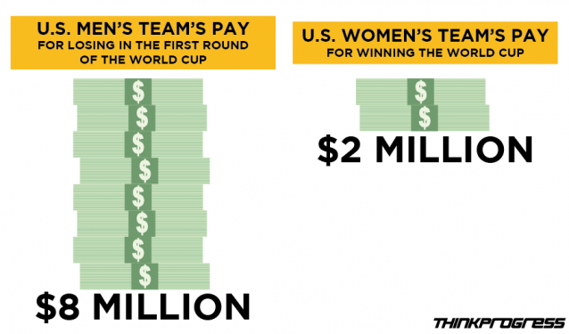 The cost of equality among student athletes