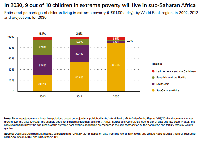 In 2030, nine out of 10 children in poverty will live in Africa.