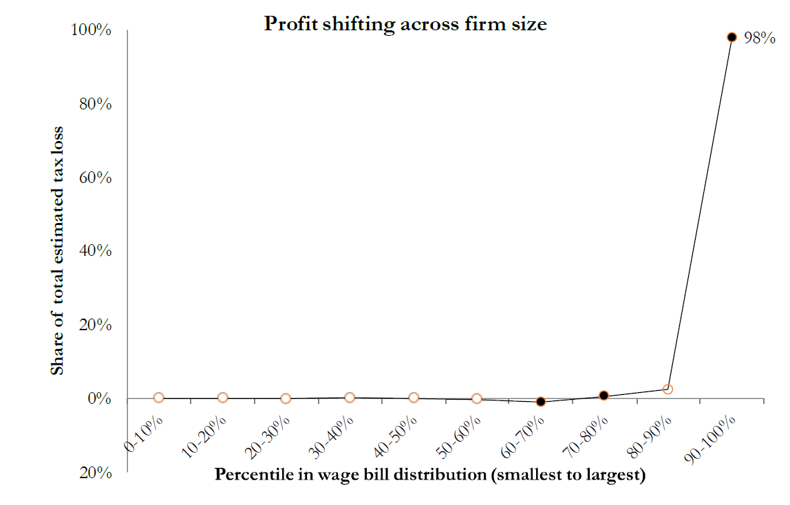 An estimated 98% of profits shifted to tax havens are shifted by the 10% largest multinational firms