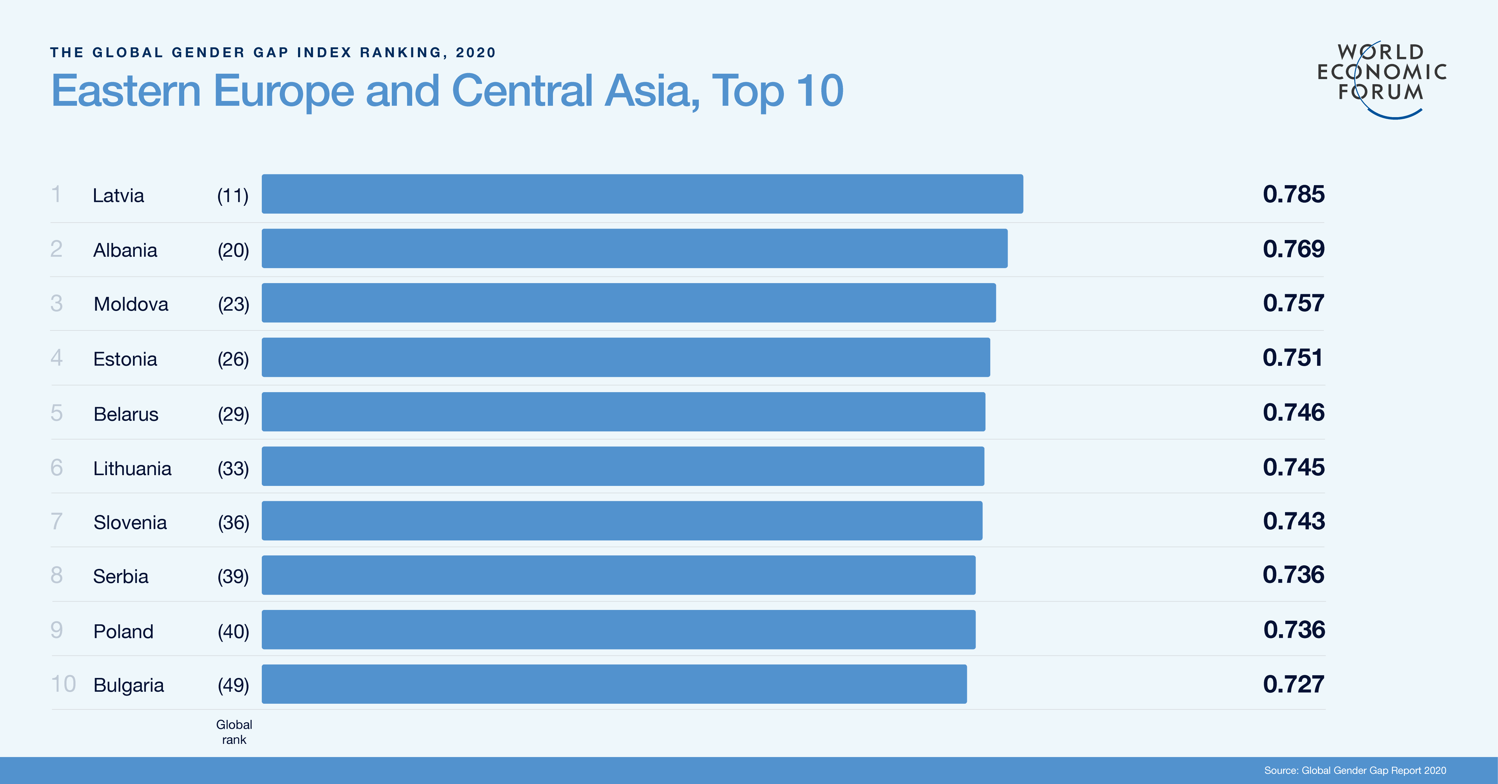 Eastern Europe and Central Asia Top 10 Rankings - Global Gender Gap Report 2020