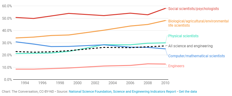 Women with college degrees remain underrepresented in science and engineering occupations in the United States, although less so than in the past. Except in computer/mathematical sciences, women have increased their proportion in each broad occupational group since the early 1990s.