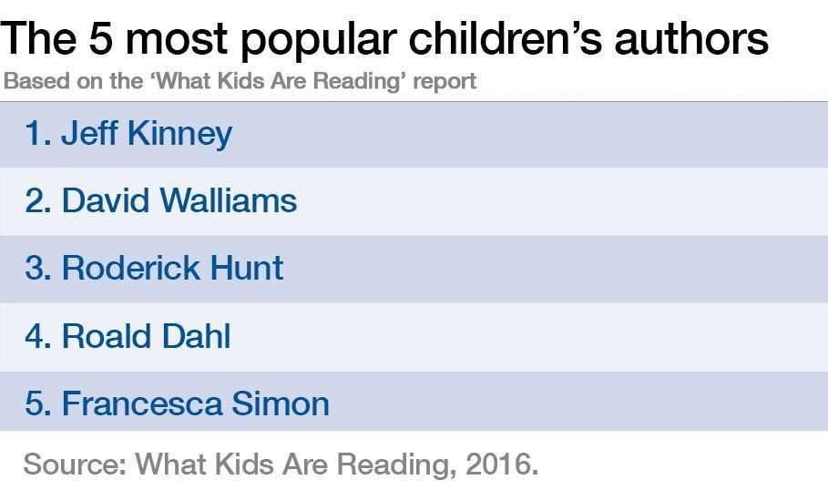 The 5 most popular children's authors