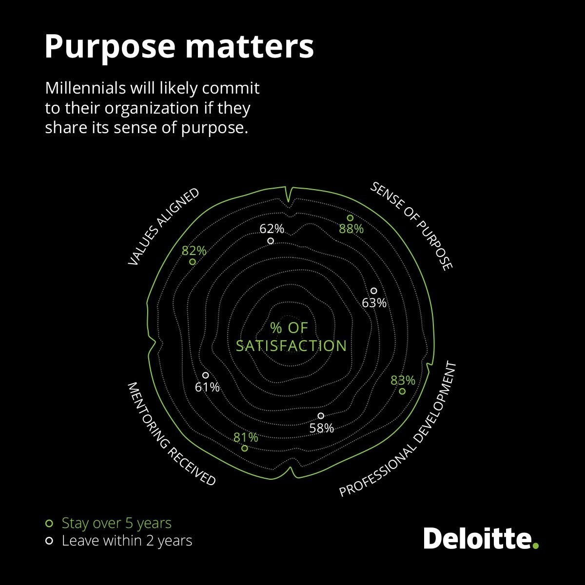 Purpose matters: Millenials will likely commit to their organization if they share its sense of purpose.