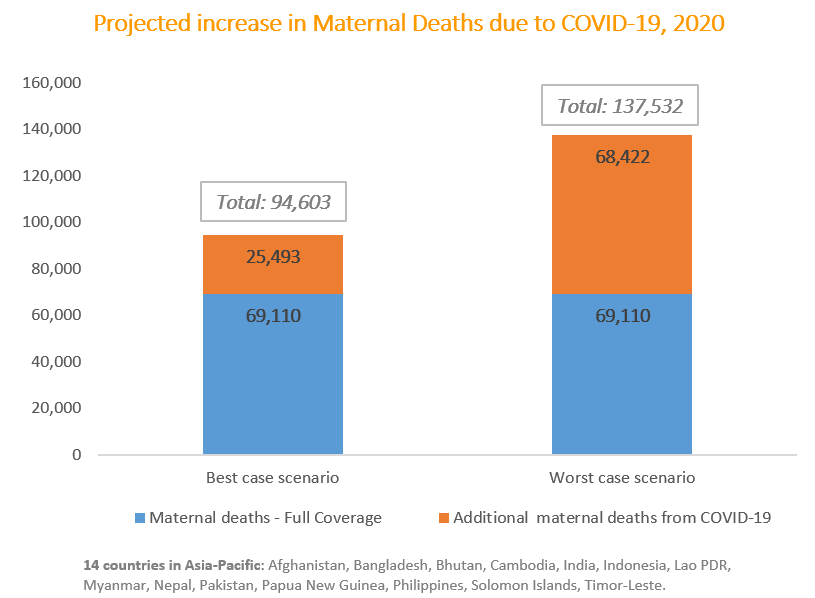 Projected increase in maternal deaths due tto COVID-19, 2020