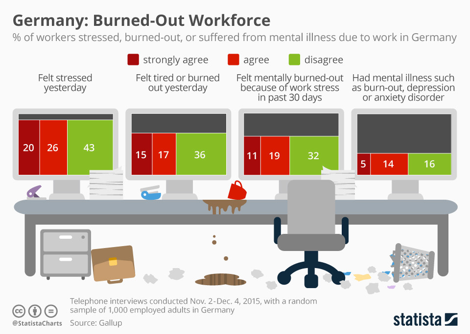 germany workplace strees mental health
