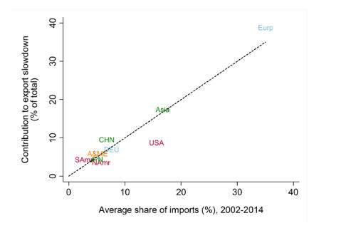Average share of imports, 2002-14