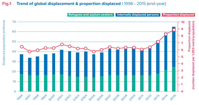 Trend of global displacement and proportion displaced 1996-2016