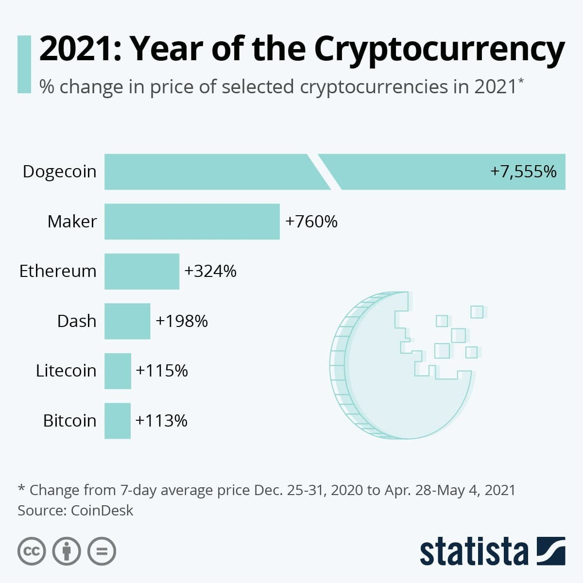 How cryptocurrency prices have changed in 2021
