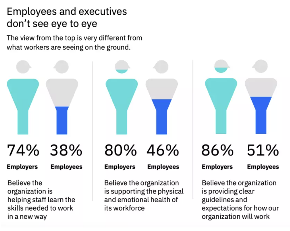 There is a disparity between employees and employers on a number of issues.