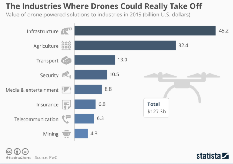 Industries where drones could take off