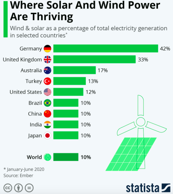 a chart showing the countries Where Solar & Wind Power Are Thriving