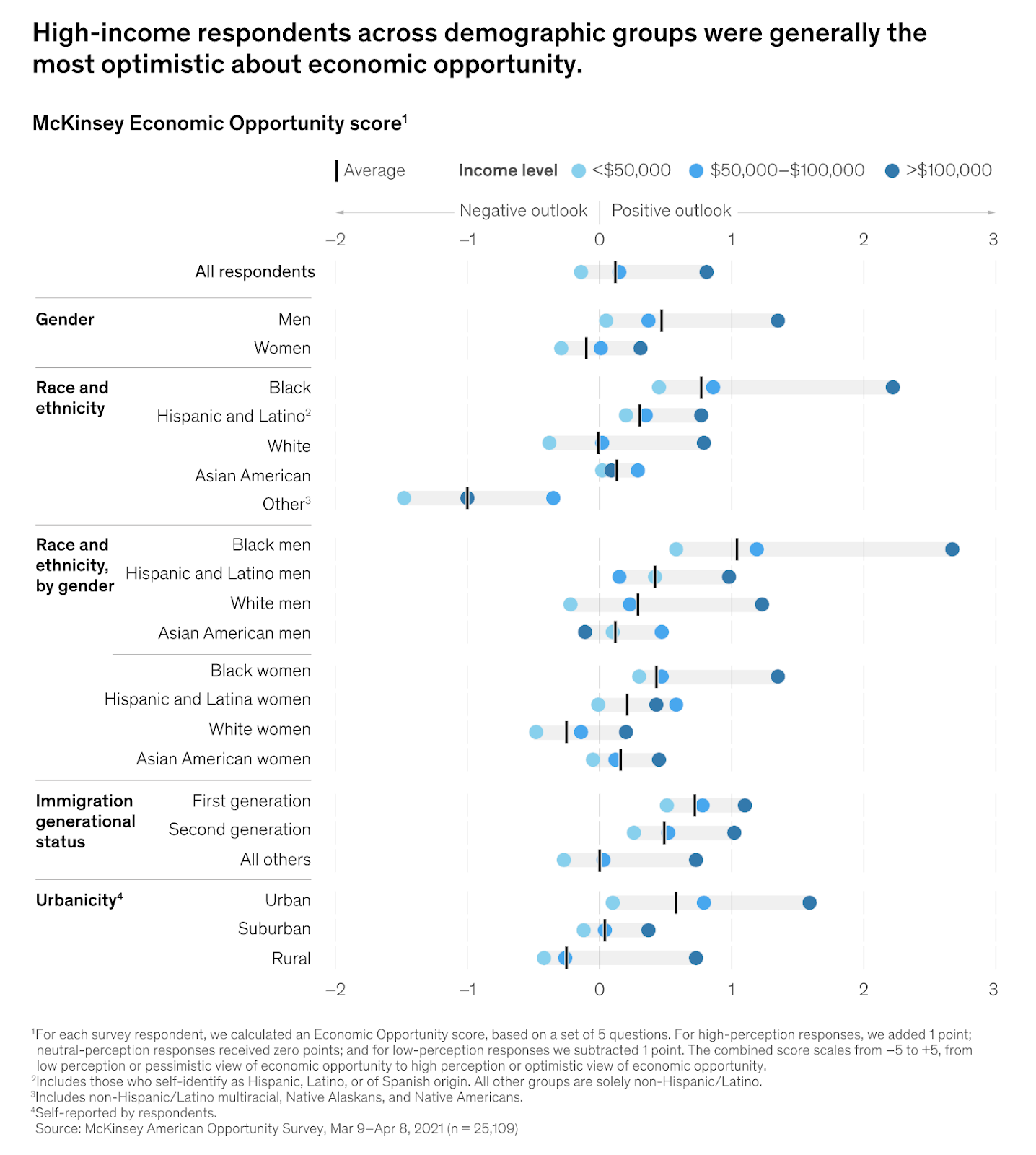 chart showing immigrants and people of colour were relatively optimistic in outlook