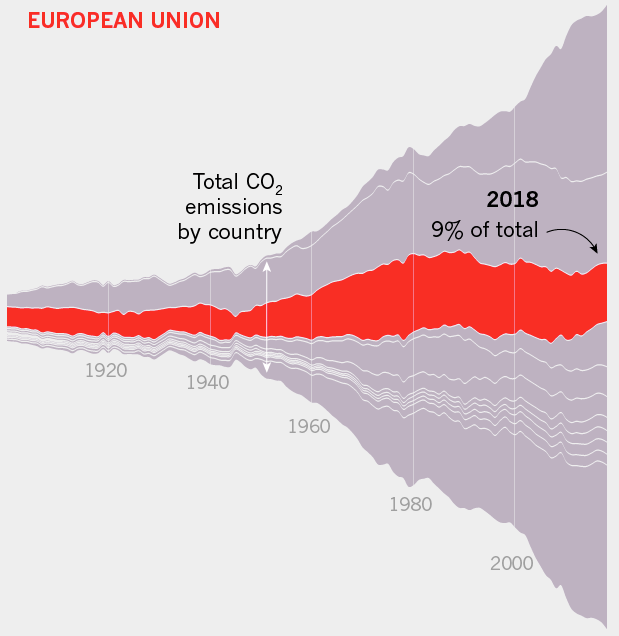 A brighter future for EU emissions levels.