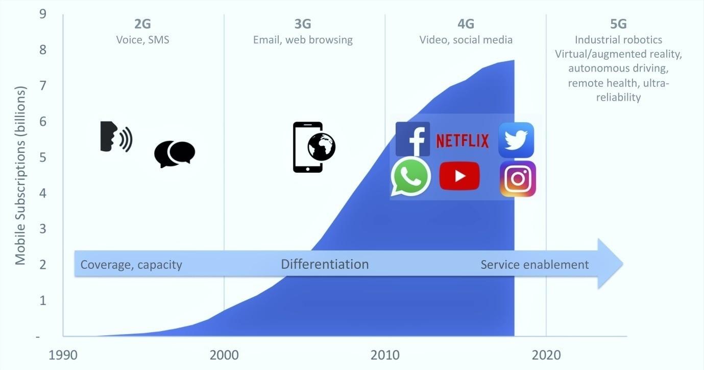 Évolution de la concurrence des opérateurs de téléphonie mobile