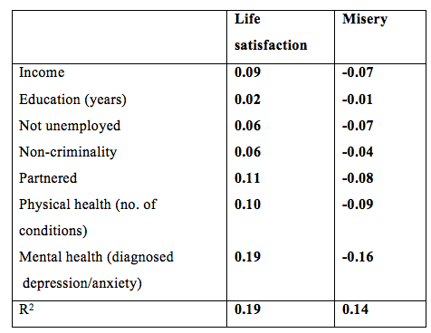 Explaining the variation of life satisfaction and of misery among adults (partial correlation coefficients)