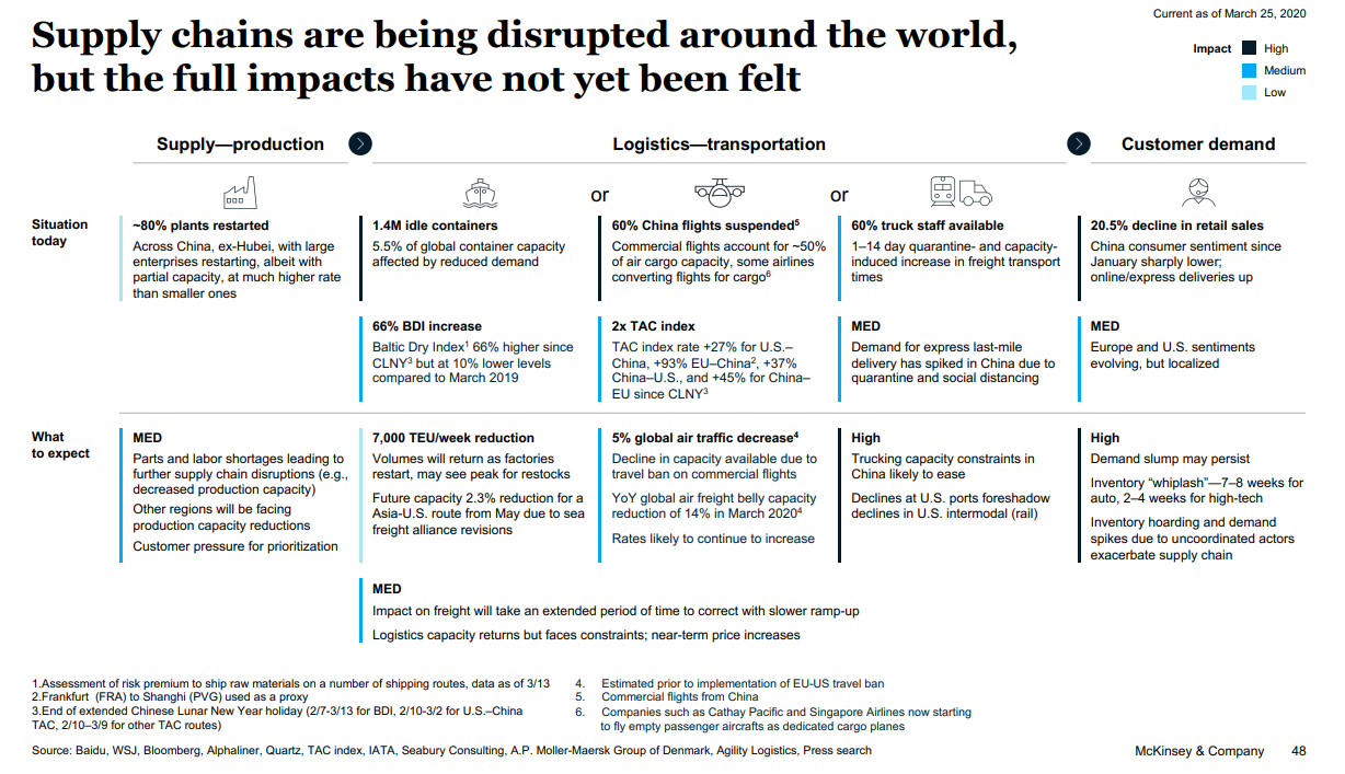 What should we expect from supply chain distruption?