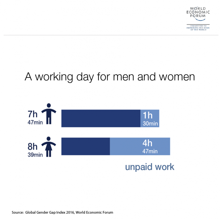 Its Official Women Work Nearly An Hour Longer Than Men Every Day