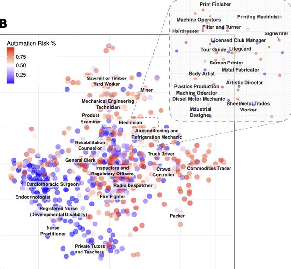 um gráfico mostrando a semelhança entre as ocupações, colorido pelo risco de automação tecnológica.