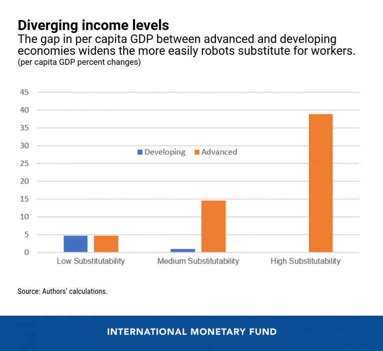 Diverging income levels