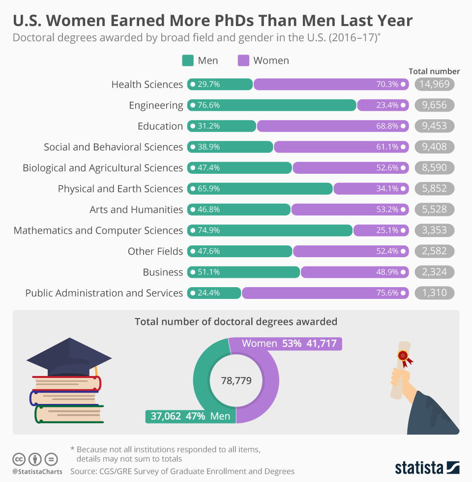 More women than men earned PhDs in the US in 2017.
