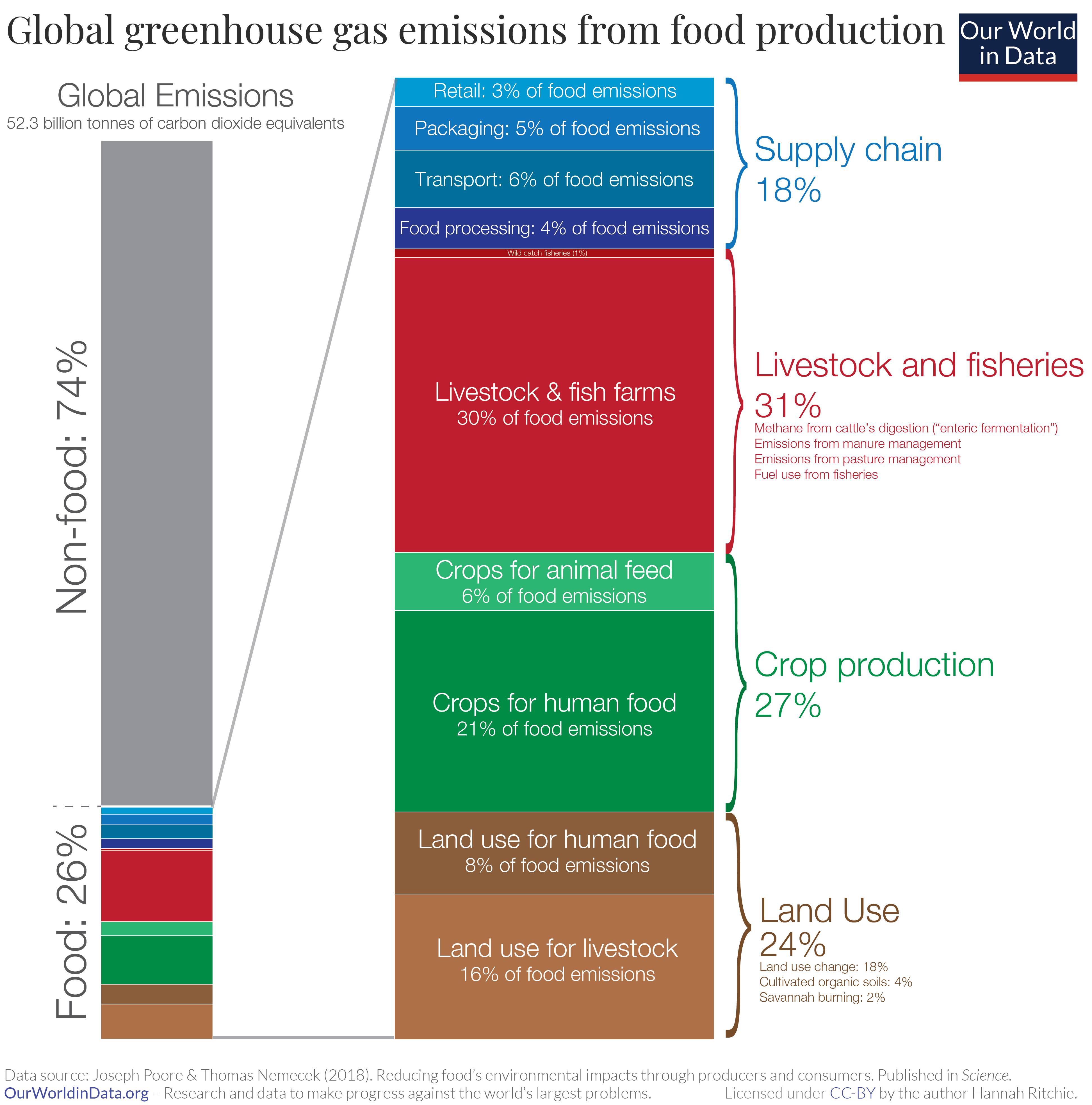 livestock food emissions fish farm agriculture carbon fishery supply chain land use crop production